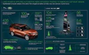Land Rover BAR - Infografica copia